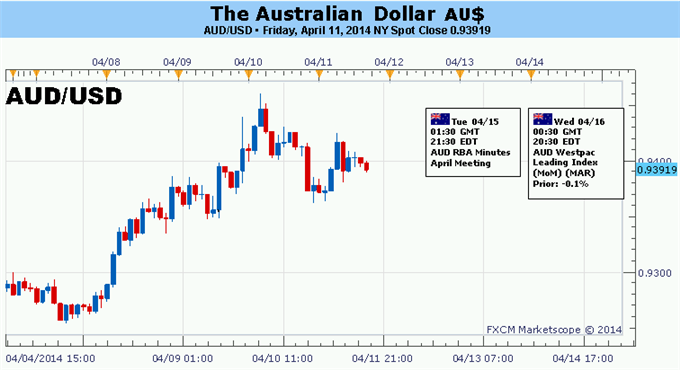 Forex-Australian-Dollar-Rally-at-Risk-as-Soft-Chinese-Data-Looms-Ahead_body_Picture_5.png, Australian Dollar Rally at Risk as Soft Chinese Data Looms Ahead
