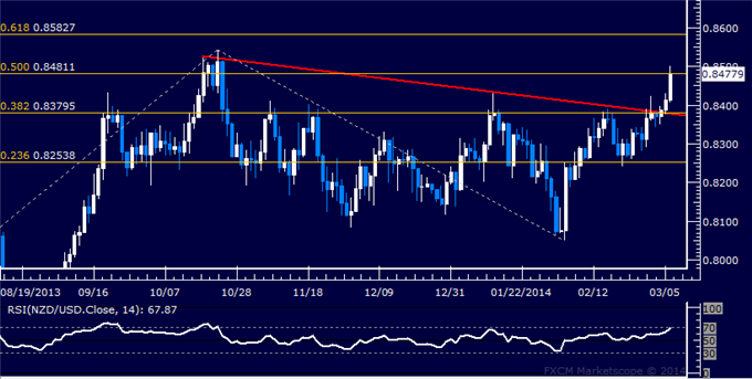dailyclassics_nzd-usd_body_Picture_12.png, NZD/USD Technical Analysis: Breakout Stalls at Resistance