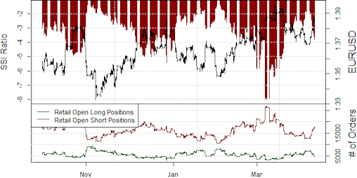 ssi_eur-usd_body_Picture_14.png, Our Strategies Sell Euro, but Careful Chasing Weakness Here