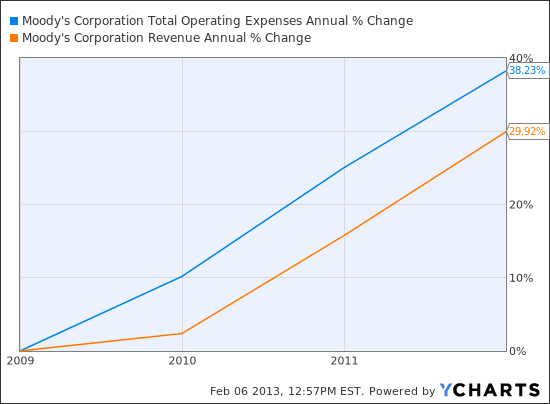 MCO Total Operating Expenses Annual Chart