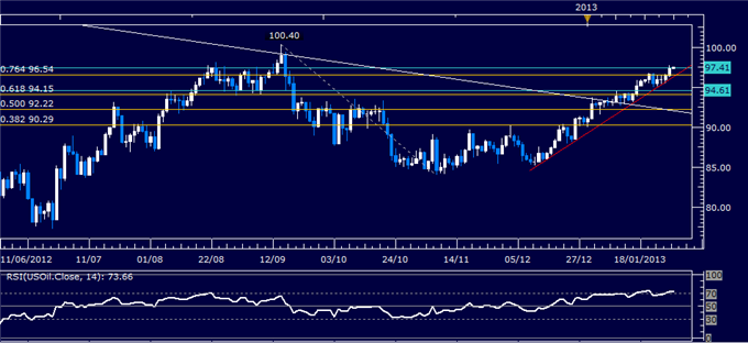 Forex_Analysis_US_Dollar_Reverses_Lower_as_SP_500_Tops_1500_Mark_body_Picture_1.png, Forex Analysis: US Dollar Reverses Lower as S&P 500 Tops 1500 Mar...