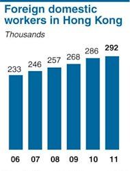 Chart showing the number of foreign domestic workers in Hong Kong. Hong Kong's court of appeal on Wednesday overturned a landmark ruling that opened the door for thousands of foreign maids to claim residency in the southern Chinese city
