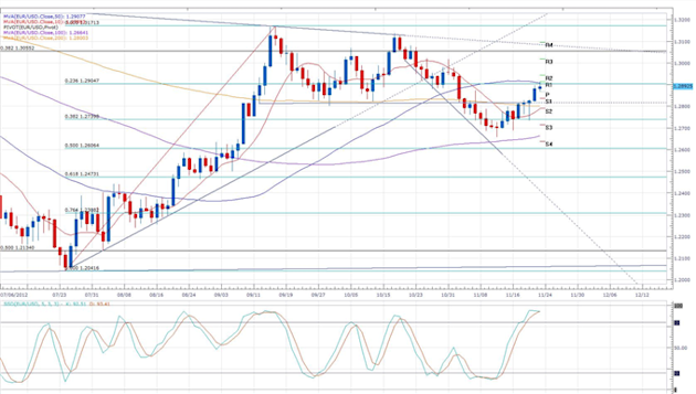 Euro_Continues_Rally_Despite_Indecisive_First_Day_of_Budget_Talks_body_eurusd_daily_chart.png, Forex News: Euro Continues Rally Despite Indecisive Fir...