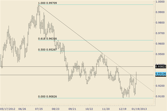 FOREX_Technical_Analysis_USDCHF_Breaks_Significant_Trendline_Support_body_usdchf.png, FOREX Technical Analysis: USD/CHF Breaks Significant Trendline S...