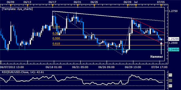EURUSD_Classic_Technical_Report_07.05.2012_body_Picture_5.png, EUR/USD Classic Technical Report 07.05.2012