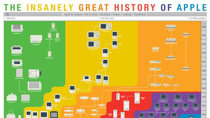 The Insanely Great Chart of Apple's History