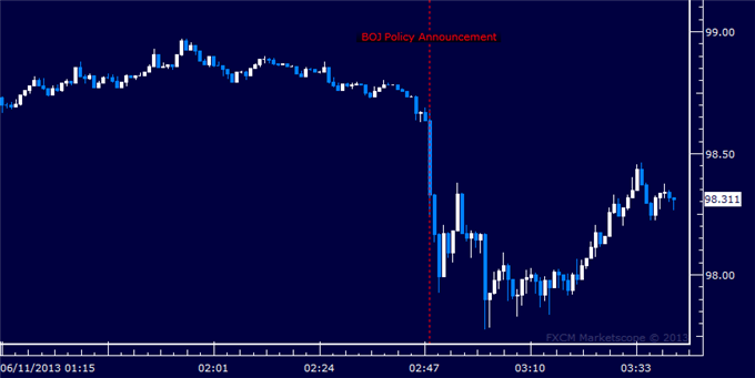 Japanese_Yen_Rallies_as_BOJ_Leaves_Monetary_Policy_Unchanged_body_Picture_5.png, Japanese Yen Rallies as BOJ Leaves Monetary Policy Unchanged