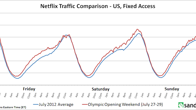 Netflix May Not Be Losing Viewers to the Olympics After All