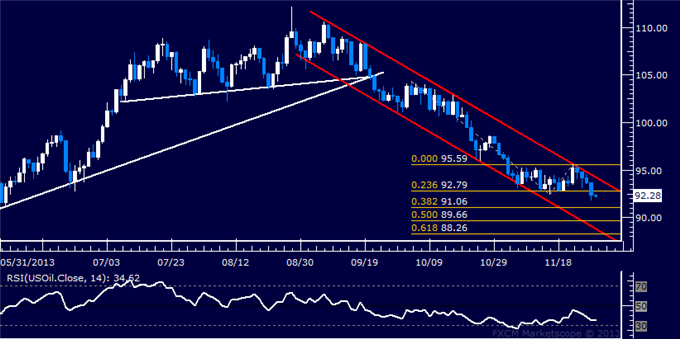 Forex_US_Dollar_Stalling_at_November_Top_SPX_500_Remains_at_Risk_body_Picture_8.png, US Dollar Stalling at November Top, SPX 500 Remains at Risk