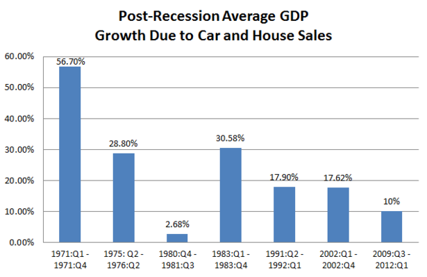 Houses_and_Cars_Growth2.PNG