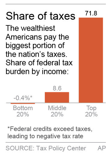 Chart shows share of federal taxes by income