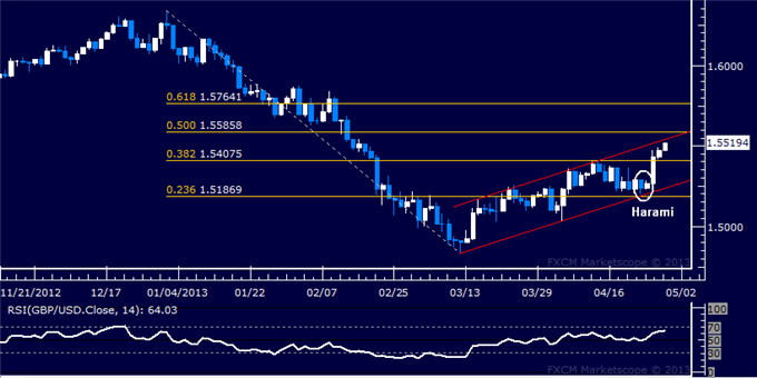 Forex_GBPUSD_Technical_Analysis_04.29.2013_body_Picture_5.png, GBP/USD Technical Analysis 04.29.2013