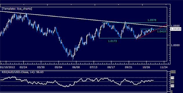 Forex_Analysis_AUDUSD_Stuck_in_Familiar_Channel_body_Picture_5.png, Forex Analysis: AUDUSD Stuck in Familiar Channel