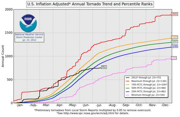 Drought Helps Set July Record for Fewest Tornadoes