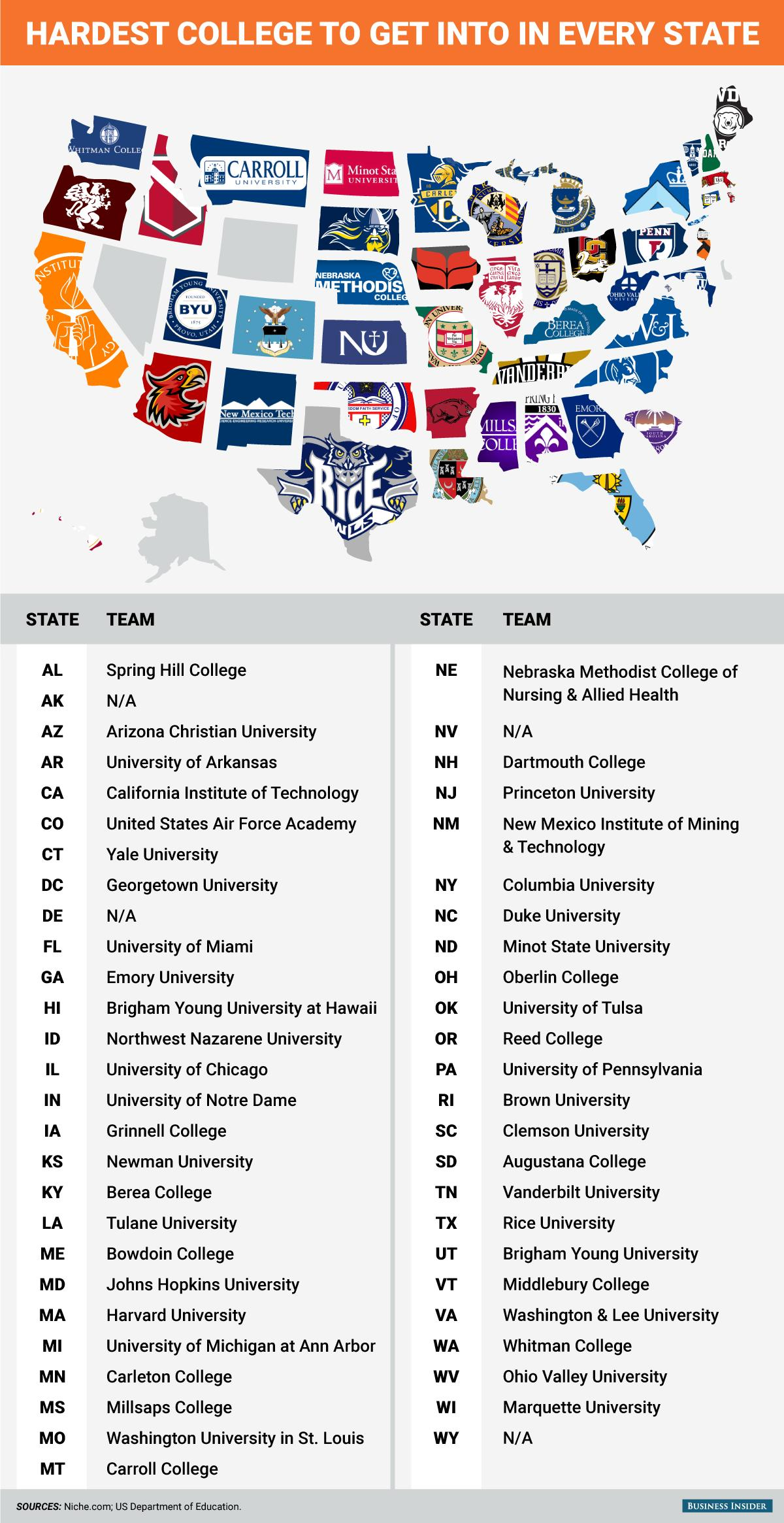 This graphic shows the hardest college to get into in every state