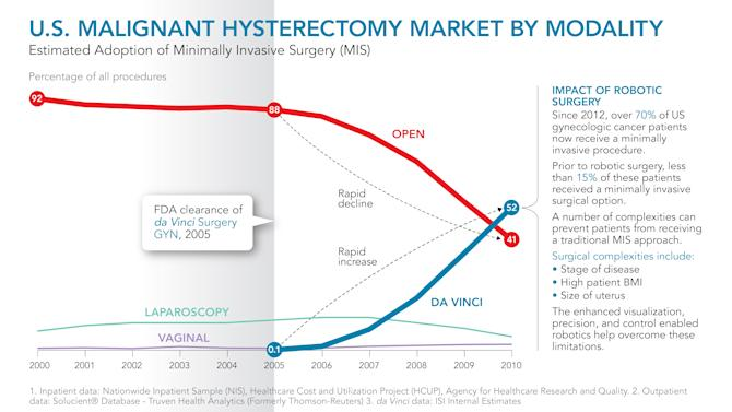 IMAGE DISTRIBUTED FOR DA VINCI SURGERY - In this infographic distributed on Tuesday, Feb. 19, 2013, shown is a graphic representation of the U.S. Malignant Hysterectomy Market By Modality from 2000 - 2010. (da Vinci Surgery via AP Images)