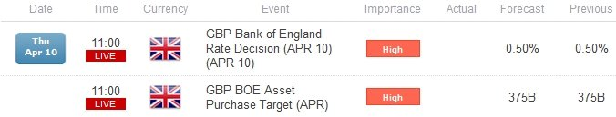 GBP/USD Economic Events