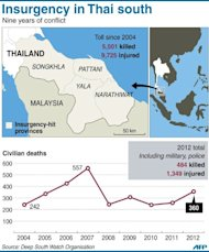 Graphic on unrest in southern Thailand, including the overall death toll of 5,501 since 2004 and 360 civilians killed in 2012