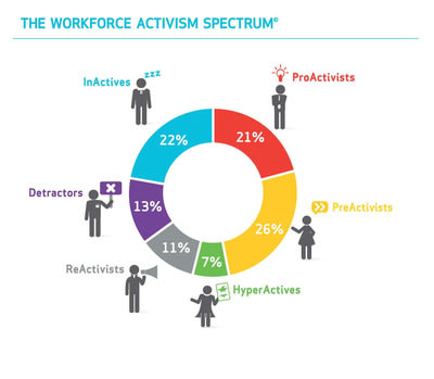 The Weber Shandwick Workforce Activism Spectrum(TM)