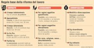 La riforma del lavoro