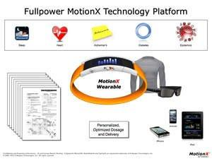 Fullpower(R) Receives Key Patents Covering MotionX Technologies For Wearable Non-Invasive Medical Devices
