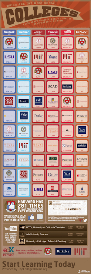 Which Are the Most Social Colleges? [INFOGRAPHIC]