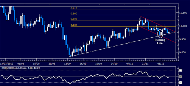Forex_Analysis_US_Dollar_SP_500_Charts_Warn_of_Risk_Aversion_Ahead_body_Picture_4.png, Forex Analysis: US Dollar, S&P 500 Charts Warn of Risk Aversion...