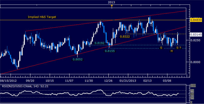 Forex_NZDUSD_Technical_Analysis_03.22.2013_body_Picture_5.png, NZD/USD Technical Analysis 03.22.2013