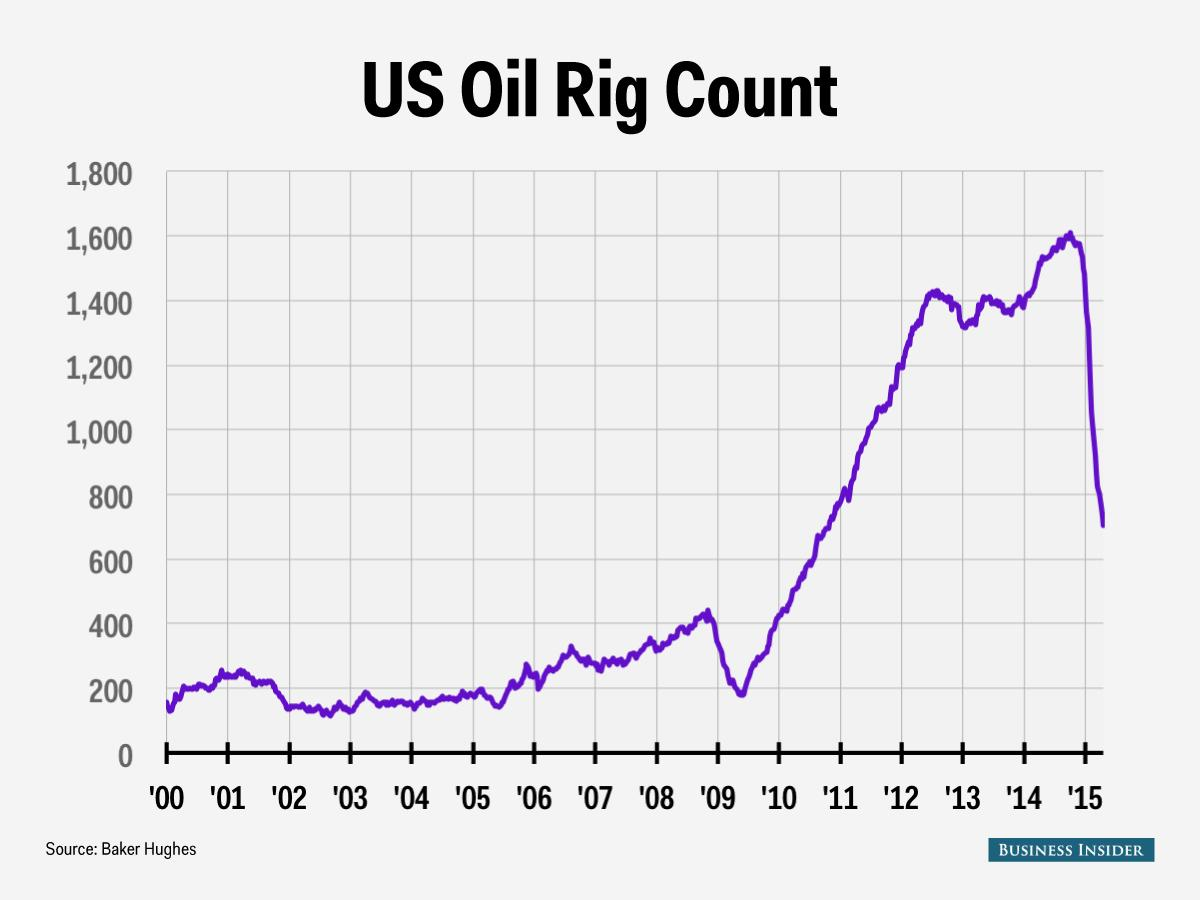 Oil rig count plunges to the lowest level since October 2010