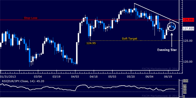 Forex_Strategy_Euro_Short_Trade_Triggered_Against_the_Japanese_Yen_body_Picture_5.png, Euro Short Trade Triggered Against the Japanese Yen