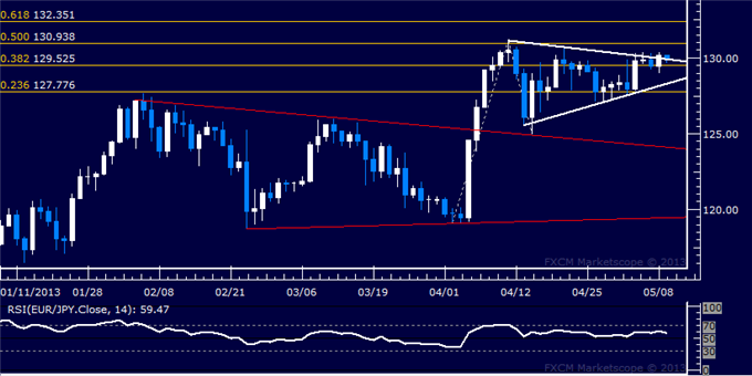 Forex_EURJPY_Technical_Analysis_05.09.2013_body_Picture_5.png, EUR/JPY Technical Analysis 05.09.2013