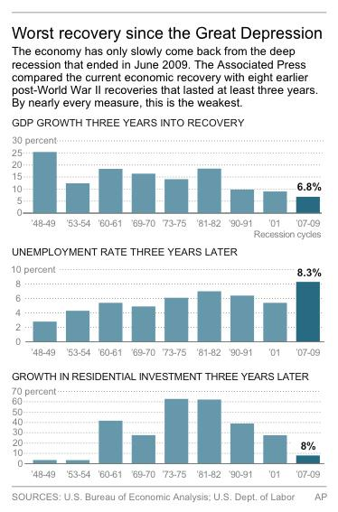 Graphic compares recoveries from nine U.S. recessions