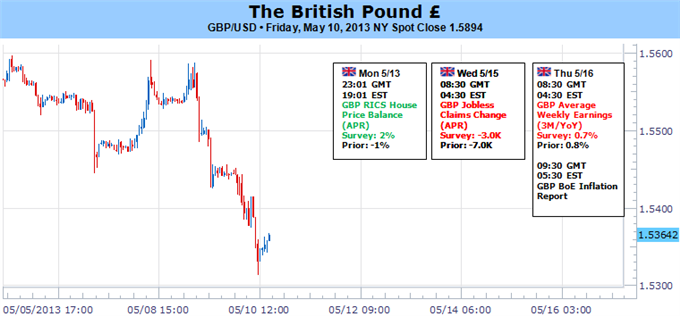 british_pound_forecast_body_Picture_5.png, British Pound to Retain Bullish Trend- BoE Inflation Report in Focus