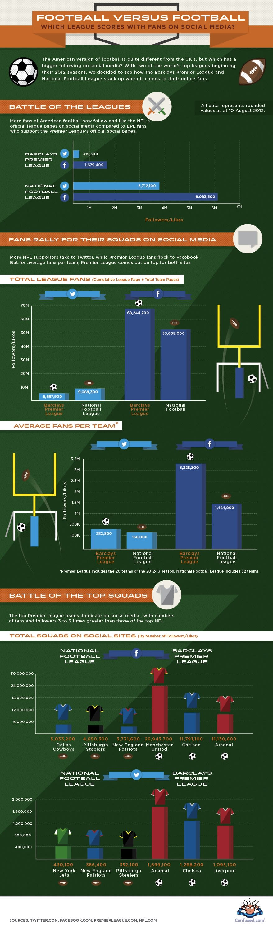 Football v. Football: Which Sport Wins Social? [INFOGRAPHIC]