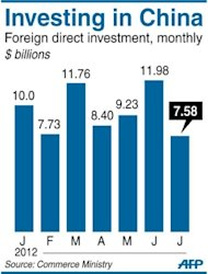 Graphic showing monthly foreign investment in China