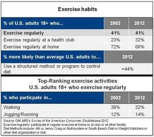 41% of American Adults Exercise Regularly