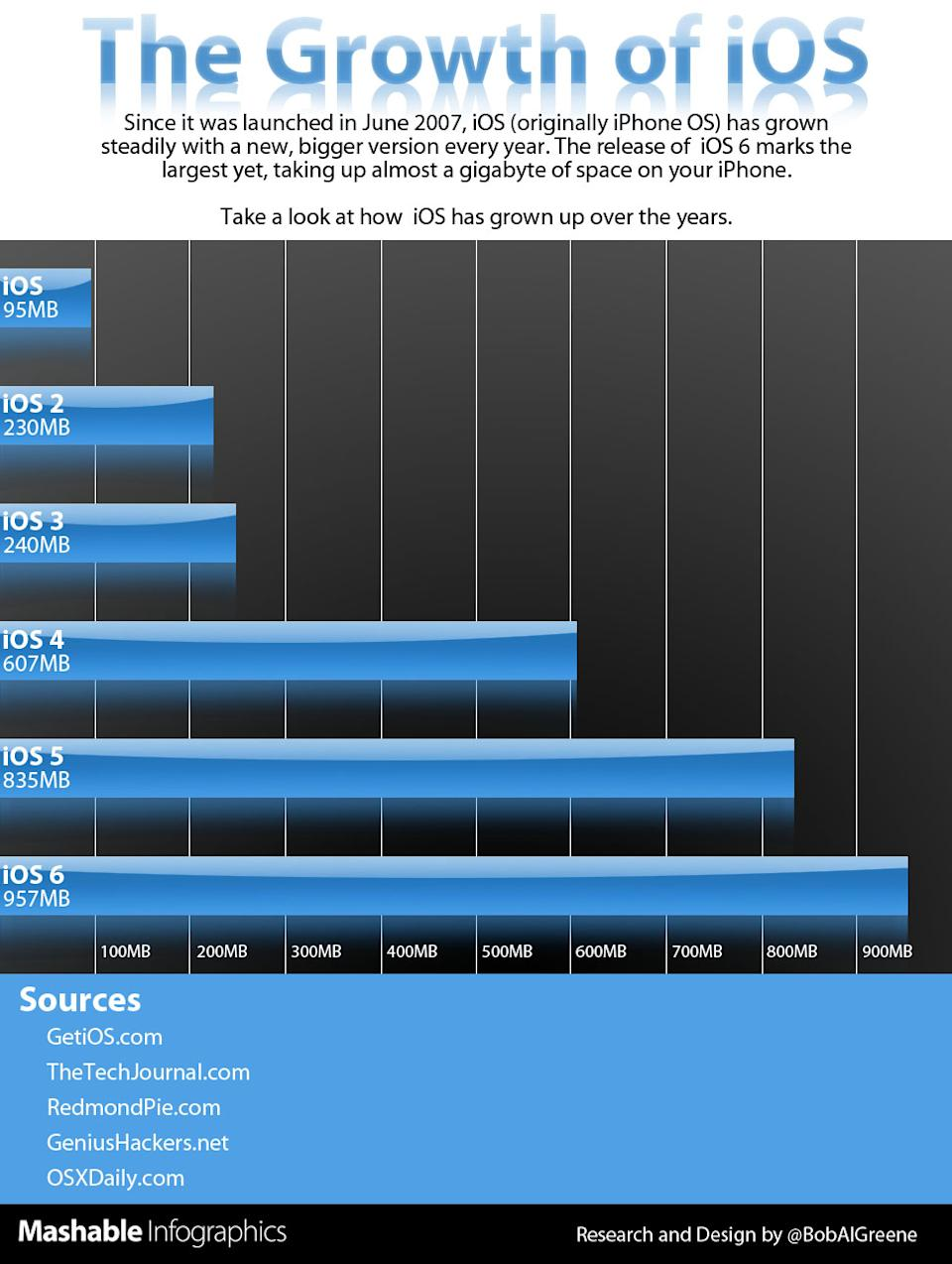 iOS 6 Is 10 Times Bigger Than the First iOS [INFOGRAPHIC]