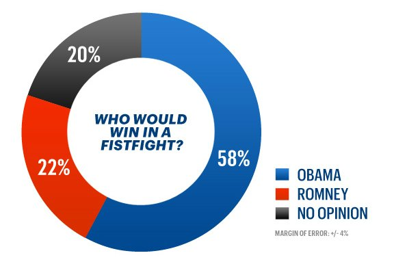 Obama would easily win a fistfight.