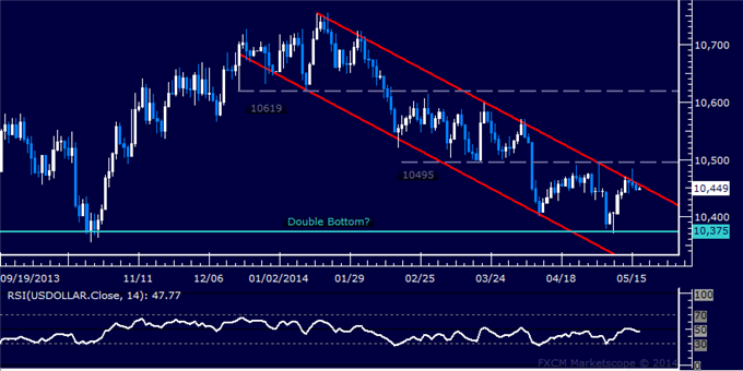 US Dollar Capped at Resistance, SPX 500 Bounce Looks Corrective