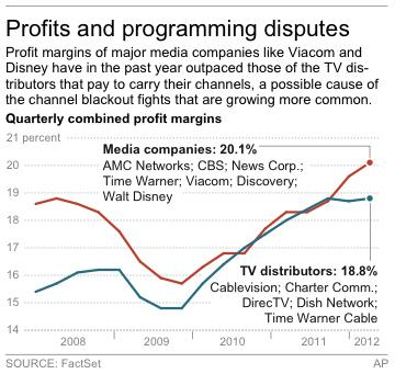 Graphic shows profit margins for major media companies and TV distributors