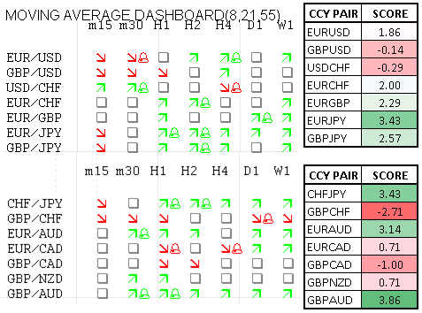Momentum_Scorecard_Aussie_Vulnerable_against_EUR_GBP_for_End_of_Week_body_Picture_1.png, Momentum Scorecard: Aussie Vulnerable against EUR, GBP for End of Week