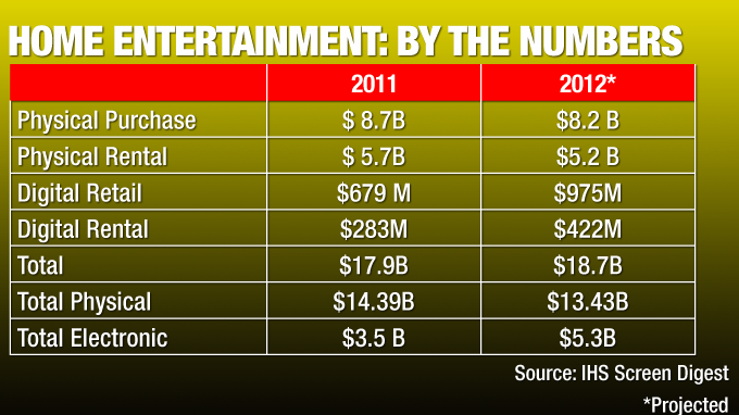 Home Entertainment Poised to Grow After 5-Year Losing Streak