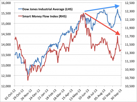 smart money flow index vs dow