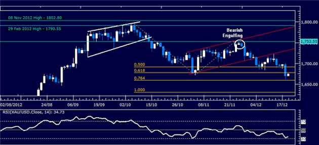 Forex_Analysis_US_Dollar_Holds_Support_Despite_Sharp_SP_500_Recovery_body_Picture_2.png, Forex Analysis: US Dollar Holds Support Despite Sharp S&P 500...