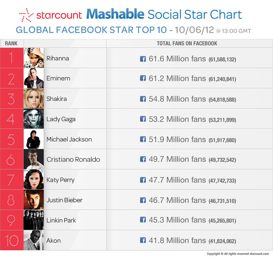Top 10 Most Popular Celebs on Facebook [CHART]