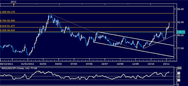 Forex_Analysis_USDJPY_Classic_Technical_Report_11.21.2012_body_Picture_5.png, Forex Analysis: USD/JPY Classic Technical Report 11.21.2012
