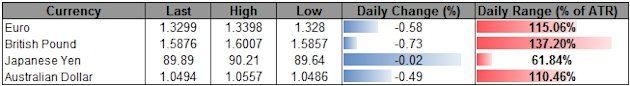 Forex_USD_Correction_on_Tap-_AUD_Weighed_By_Rate_Cut_Expectations_body_ScreenShot192.png, Forex: USD Correction on Tap- AUD Weighed By Rate Cut Expect...
