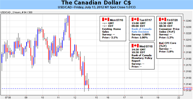 Canadian_Dollar_Outlook_Hinges_On_BoC_Rate_Decision_Policy_Report_body_Picture_5.png, Canadian Dollar Outlook Hinges On BoC Rate Decision, Policy Report