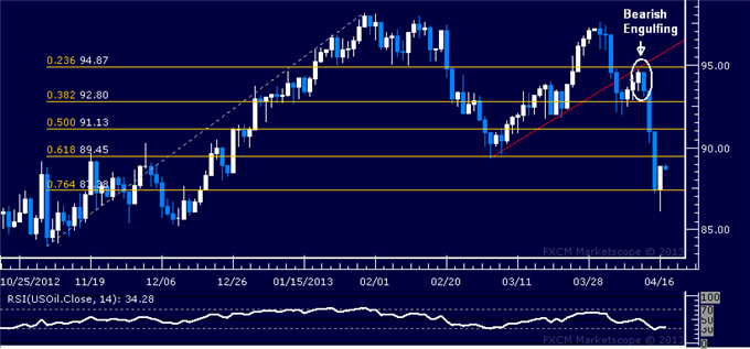 Forex_Dollar_Looks_for_Direction_as_Gold_SP_500_Find_Interim_Support_body_Picture_1.png, Dollar Looks for Direction as Gold, S&P 500 Find Interim Supp...
