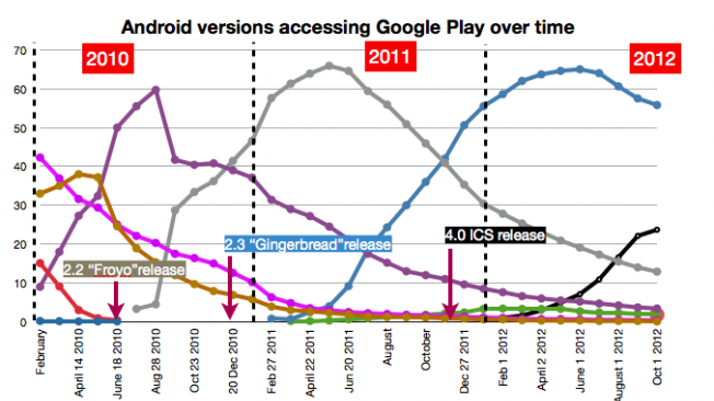 Android: I love you, but fragmentation is bringing me down